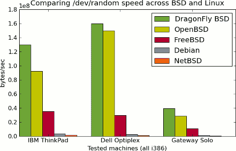 /dev/random speed comparison of BSD and Linux