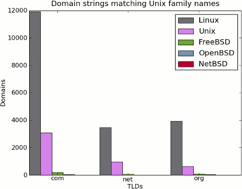 unix family domains