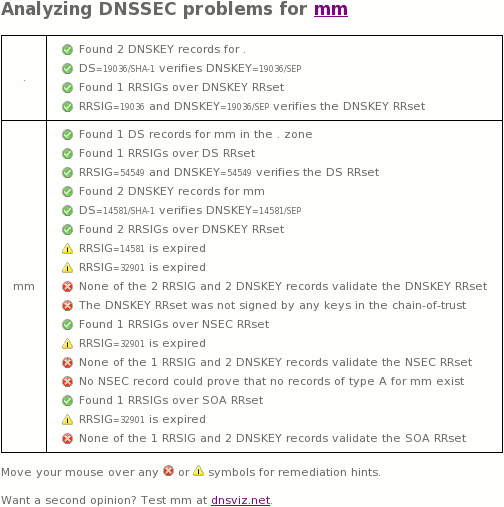 mm (Myanmar) DNSSEC Outage: 20160302 - 20160303